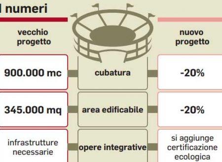 Stadio della Roma a Tor di Valle si Farà ecco i Tagli